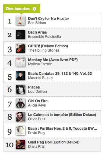 Charts des écoutes 17 décembre 2012