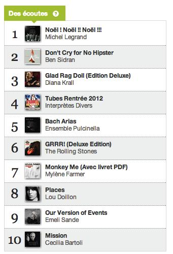 Charts des écoutes 24 décembre 2012