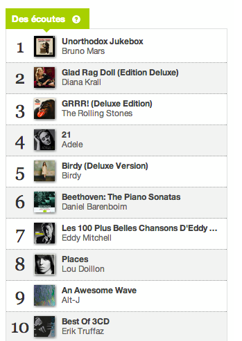 Charts des écoutes 31 décembre 2012