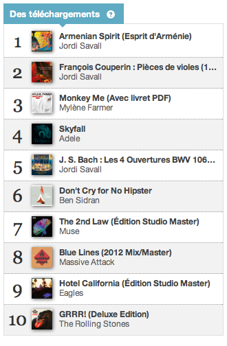 Charts des téléchargements 17 décembre 2012