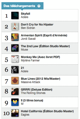 Charts des écoutes 24 janvier 2012