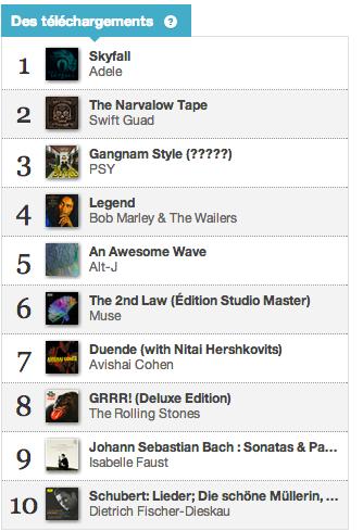Charts des téléchargements de 31 décembre 2012